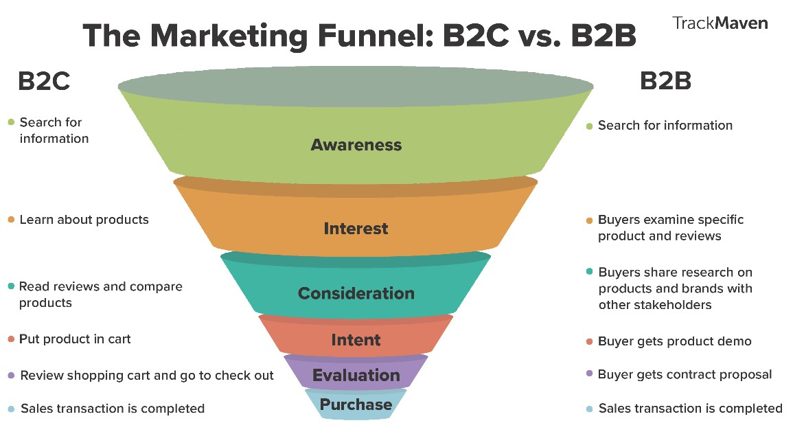 Sales Funnel Turn Awareness Into Sales - Social/Digital Strategy